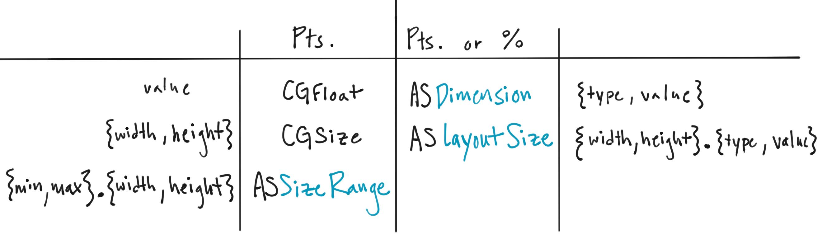 Texture | Layout API Sizing